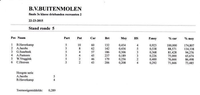 eindstand finale driebnd 3e klas