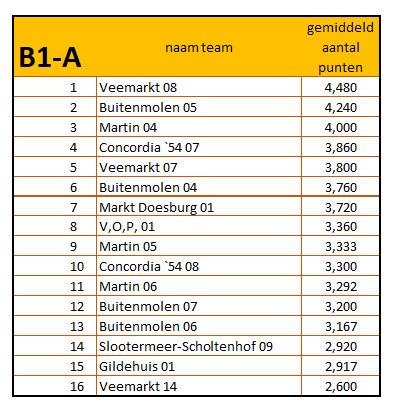 10-42019 - 2020 eindstand b1-a