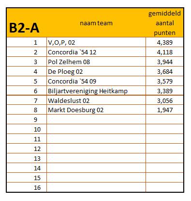 10-42019 - 2020 eindstand b2-a