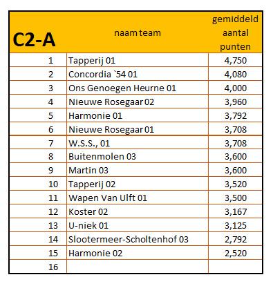 10-42019 - 2020 eindstand c2-a