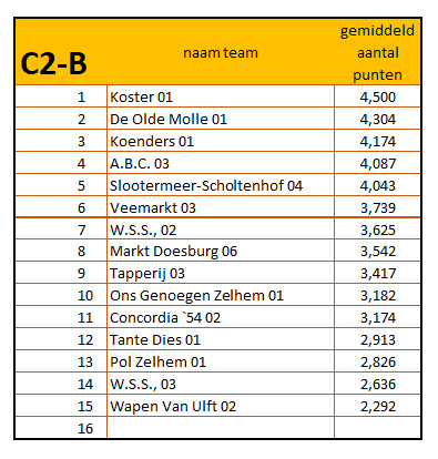 10-42019 - 2020 eindstand c2-b