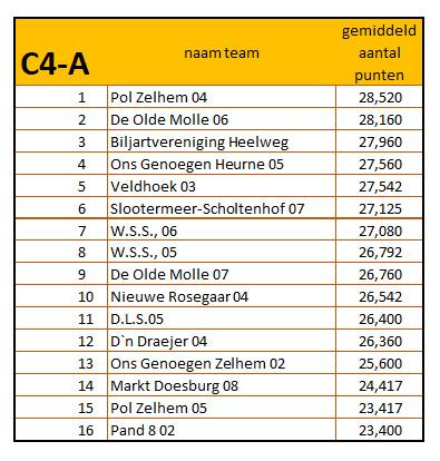10-42019 - 2020 eindstand c4-A